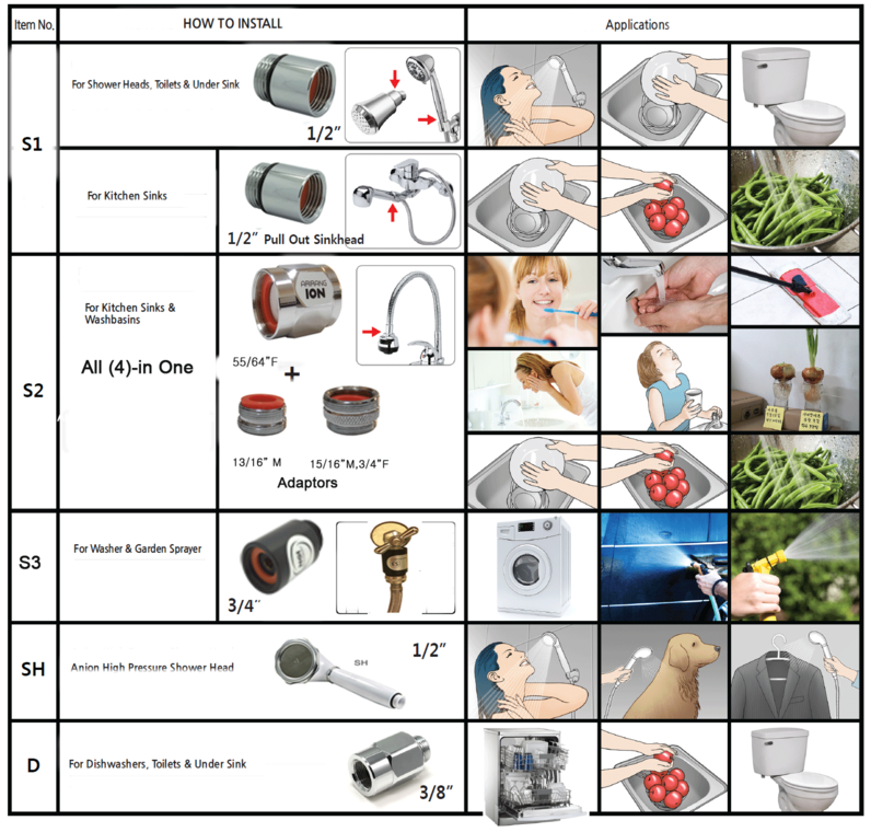 """Sink Heads and Under Sink for 1//2/"""" Shower Heads ArirangION Multi-Ionizer S1"""